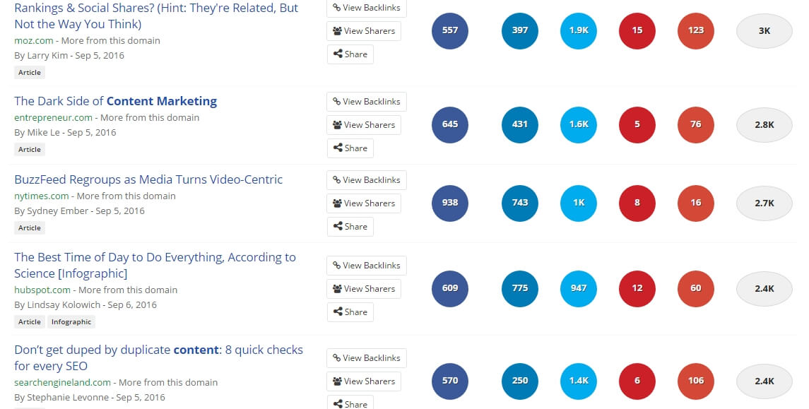 Buzzsumo-internet-marketing