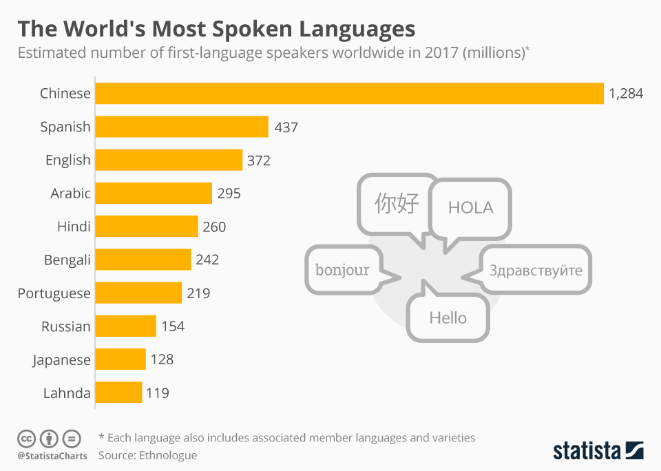 the worlds most spoken languages