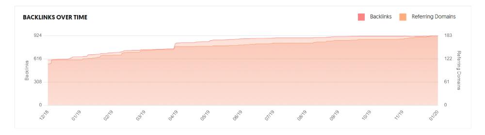 backlinks statistieken ubersuggest