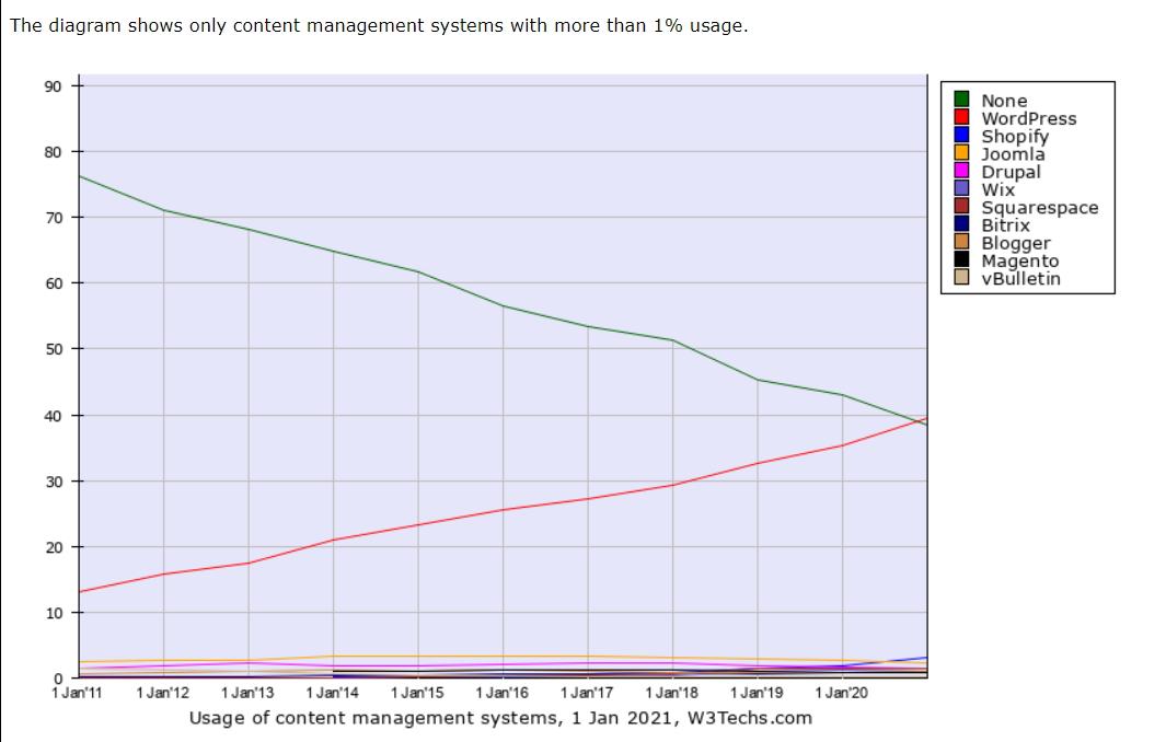 statistiek populariteit wordpress