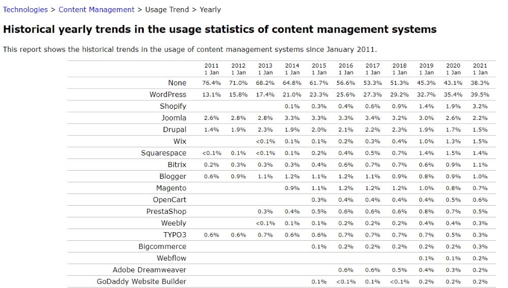 populariteit wordpress overzicht concurrenten